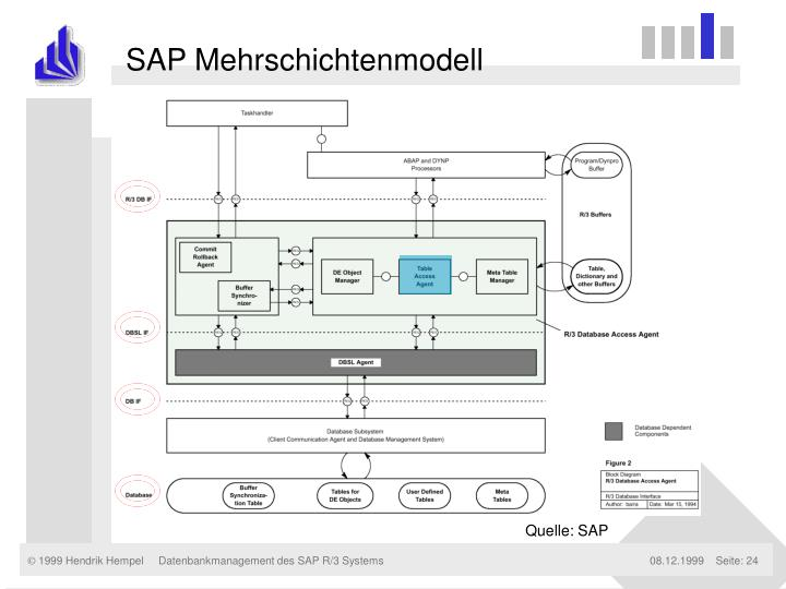 SAP Mehrschichtenmodell