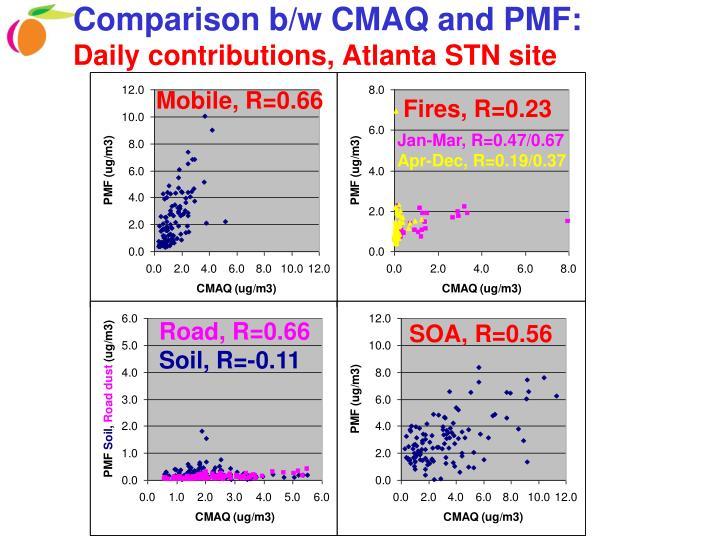 Comparison b/w CMAQ and PMF: