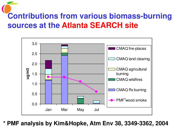 Contributions from various biomass-burning sources at the