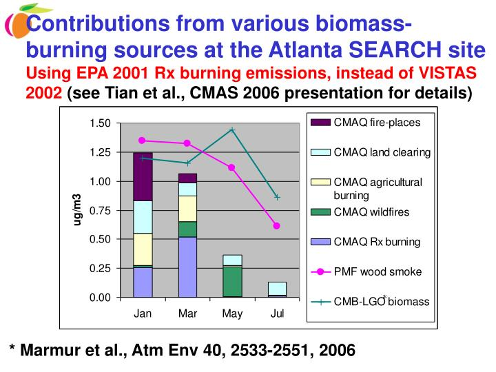 Contributions from various biomass-burning sources at the Atlanta SEARCH site