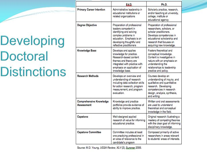Developing Doctoral Distinctions