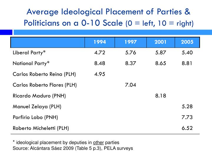 Average Ideological Placement of Parties & Politicians on a 0-10 Scale