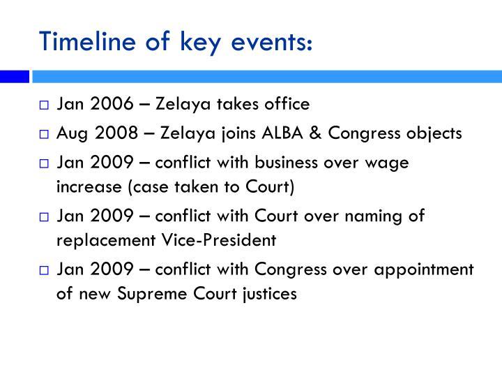 Timeline of key events:
