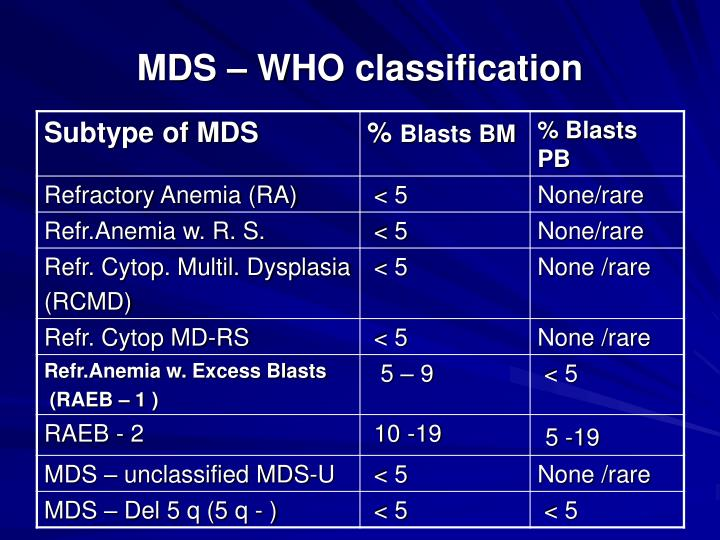 MDS – WHO classification
