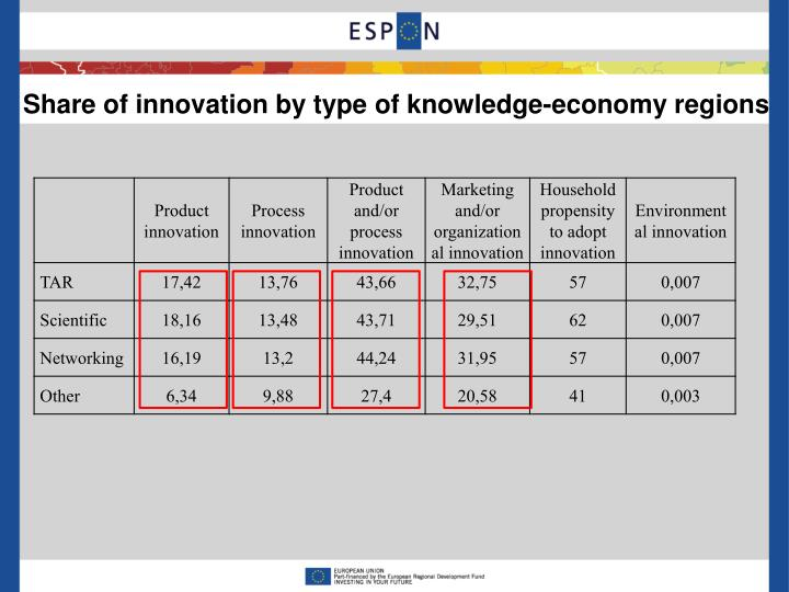 Share of innovation by type of knowledge-economy regions