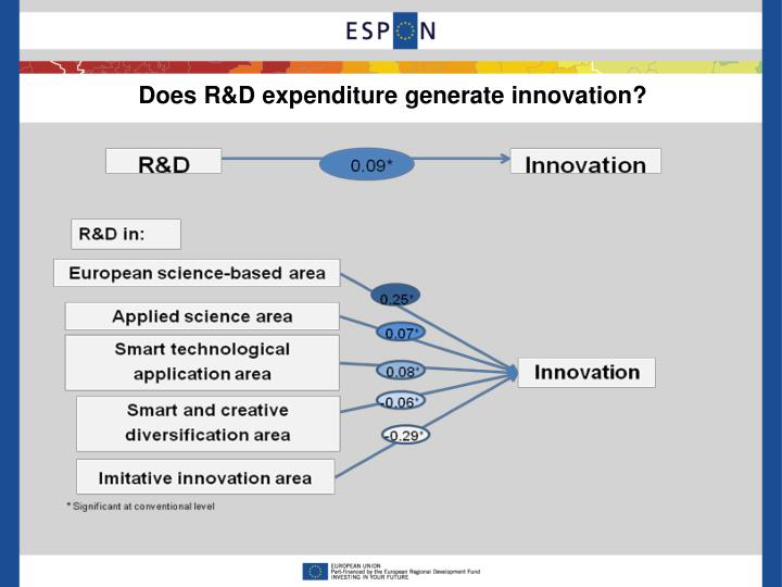 Does R&D expenditure generate innovation?
