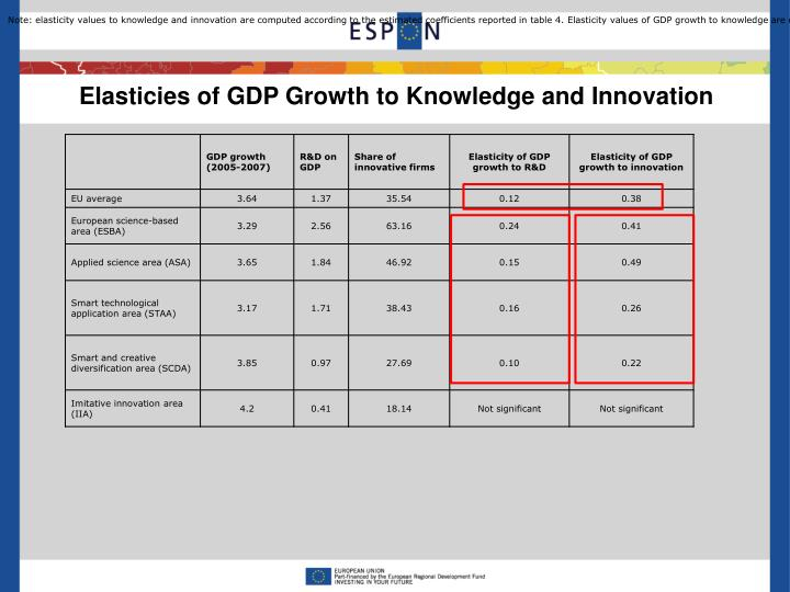 Note: elasticity values to knowledge and innovation are computed according to the estimated coefficients reported in table 4. Elasticity values of GDP growth to knowledge are computed according to model 2 (EU average value) and model 4 (elasticity values by patterns of innovation). Elasticity values of GDP growth to innovation are computed according to model 6 (EU average value) and model 10 (elasticity values by patterns of innovation).