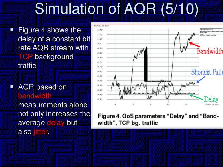 Simulation of AQR (5/10)