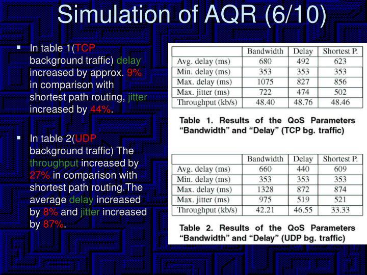 Simulation of AQR (6/10)