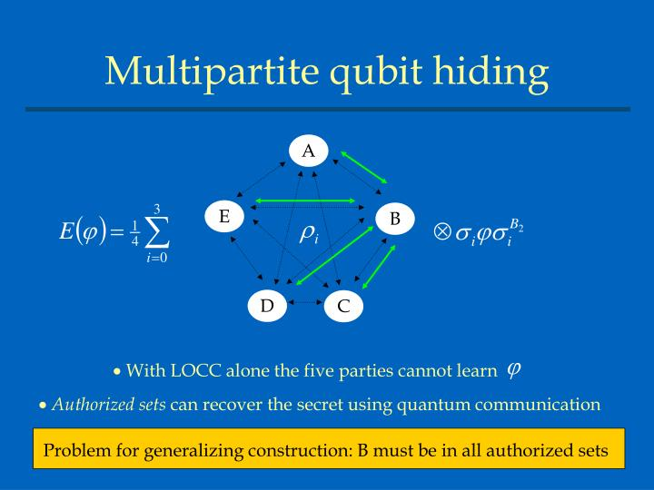 Problem for generalizing construction: B must be in all authorized sets