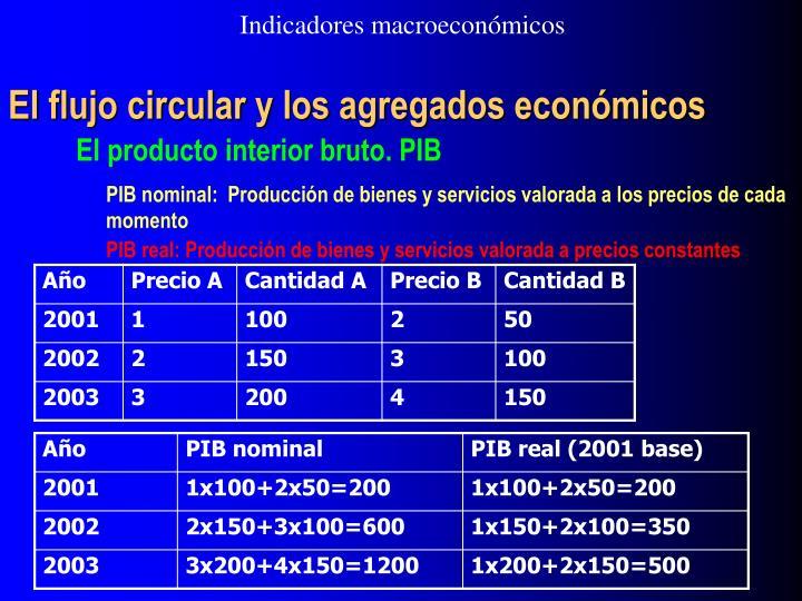 Indicadores macroeconómicos