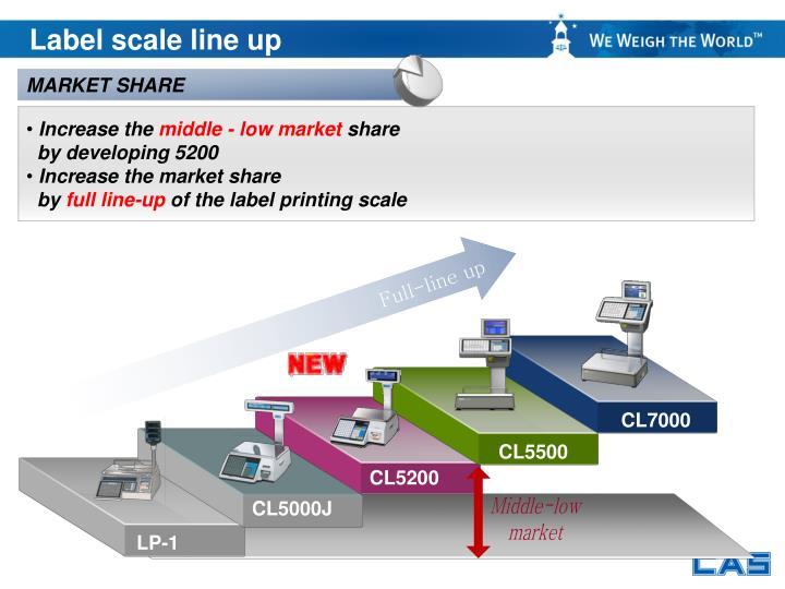 Label scale line up