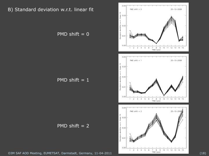 B) Standard deviation w.r.t. linear fit
