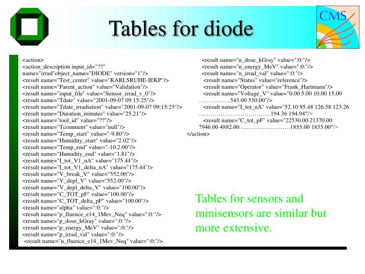 Tables for diode