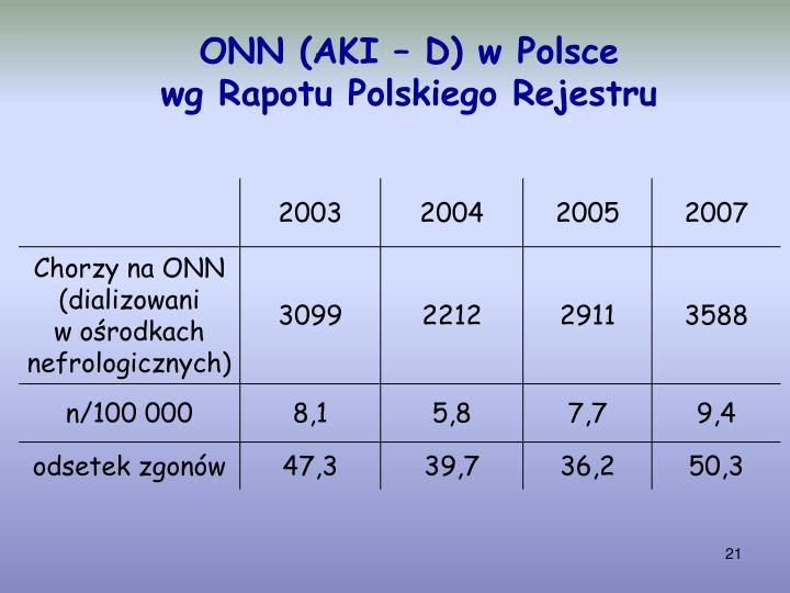 ONN (AKI – D) w Polsce
