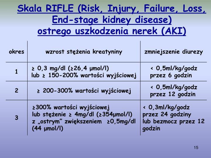 Skala RIFLE (Risk, Injury, Failure, Loss,