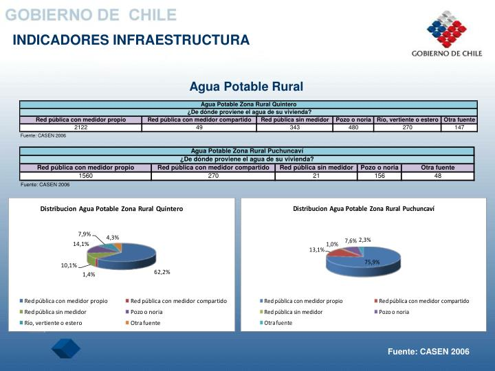 Agua Potable Rural