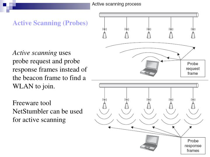Active Scanning (Probes)