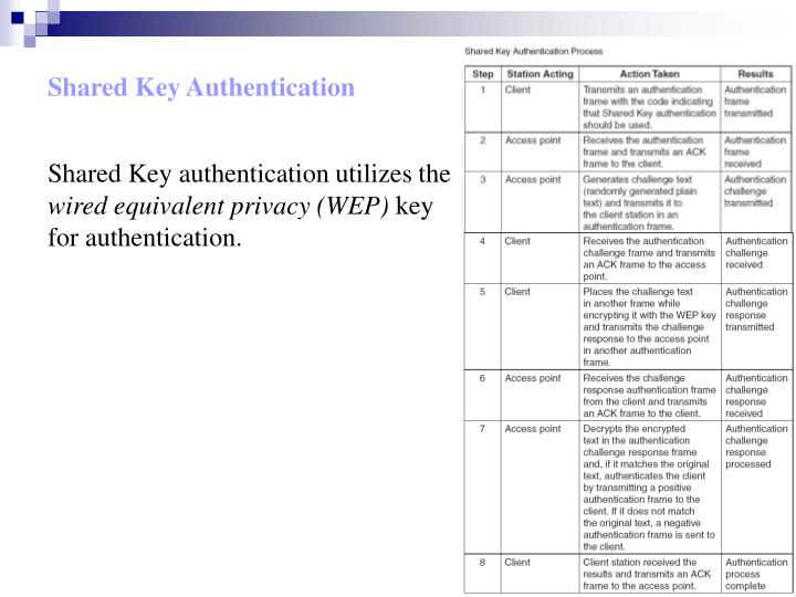 Shared Key Authentication