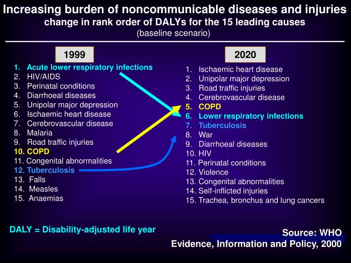 Increasing burden of noncommunicable diseases and injuries