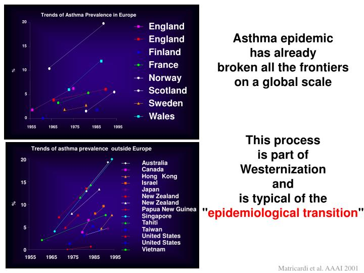 Trends of Asthma Prevalence in Europe