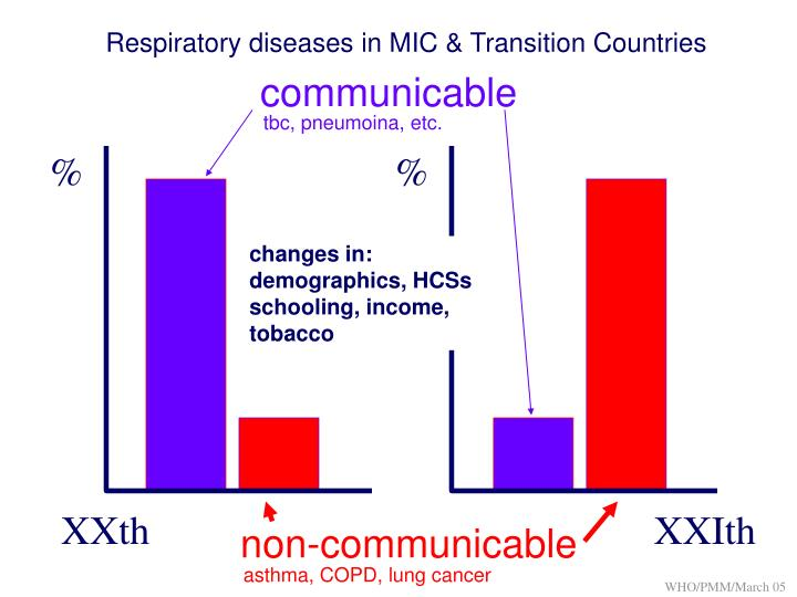 Respiratory diseases in MIC & Transition Countries