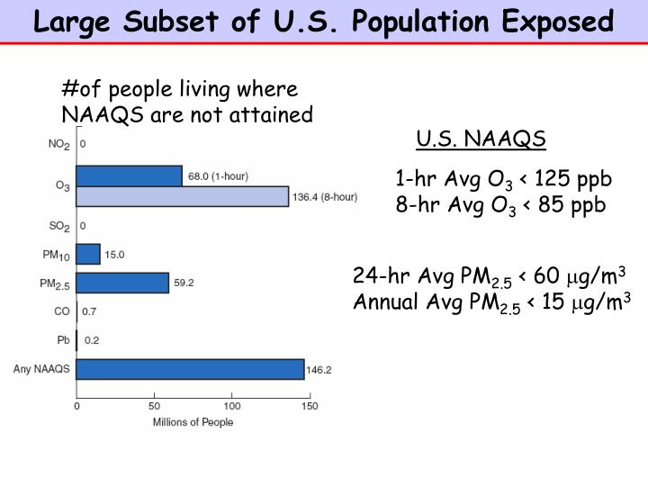 Large Subset of U.S. Population Exposed