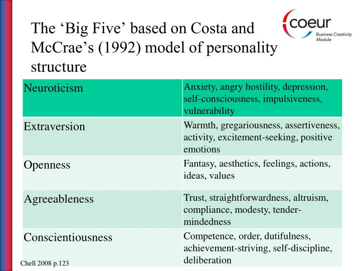The 'Big Five' based on Costa and