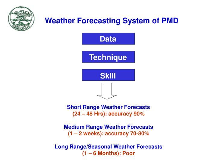 Short Range Weather Forecasts