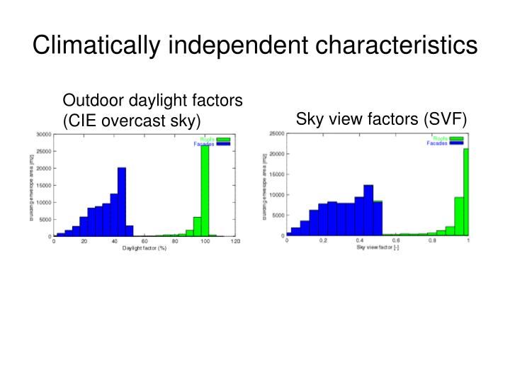 Outdoor daylight factors (CIE overcast sky)