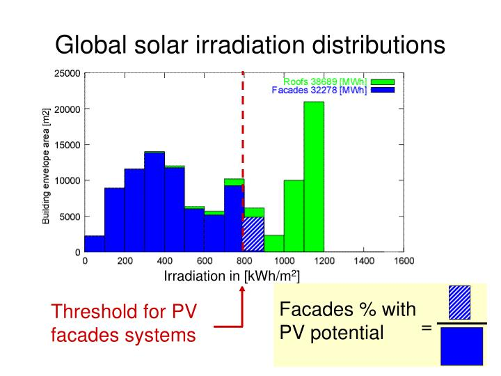Facades % with PV potential