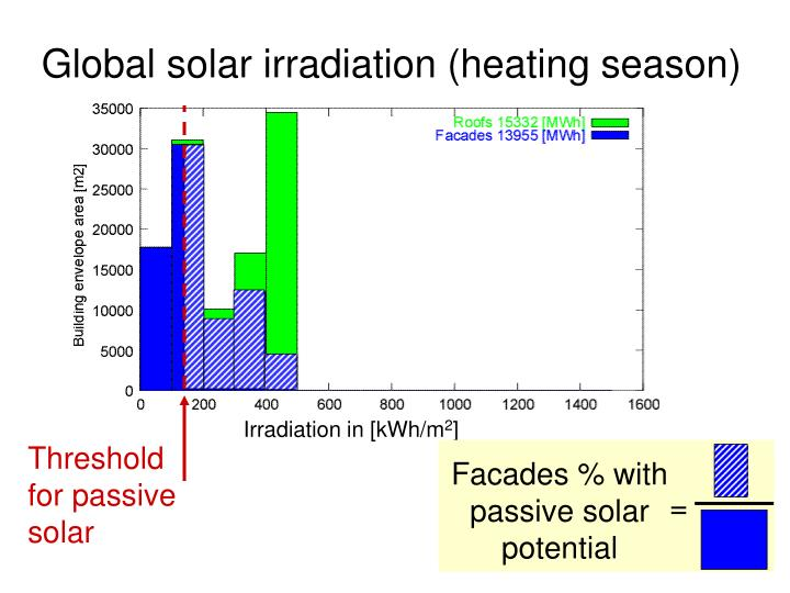 Facades % with passive solar potential