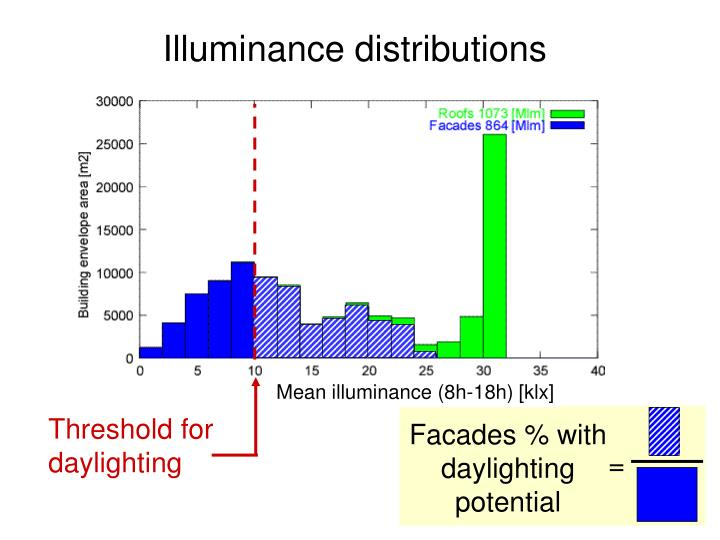 Facades % with daylighting potential