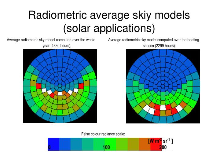 Average radiometric sky model computed over the heating