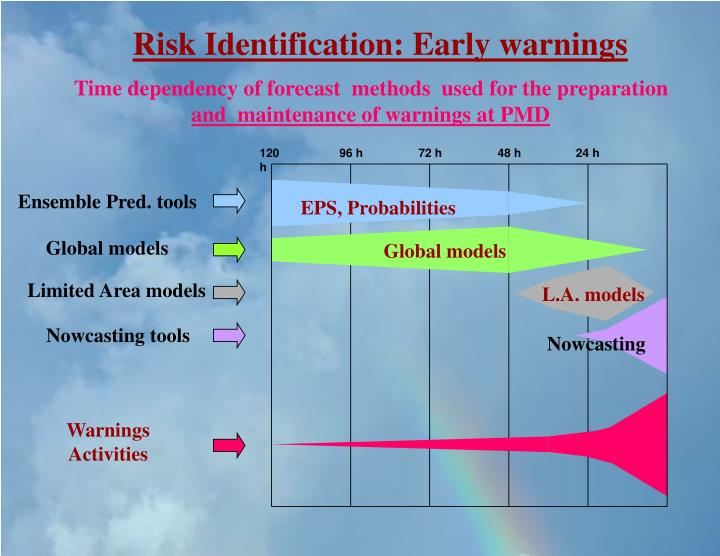 Risk Identification: Early warnings