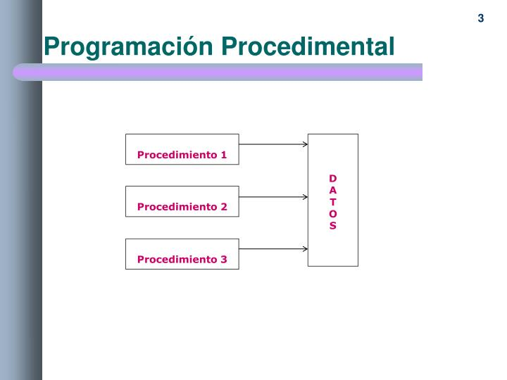 Programación Procedimental