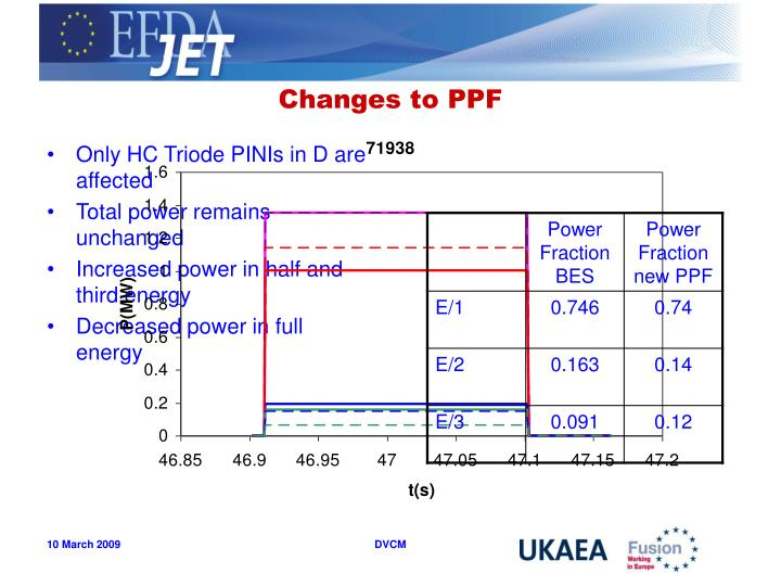 Changes to PPF