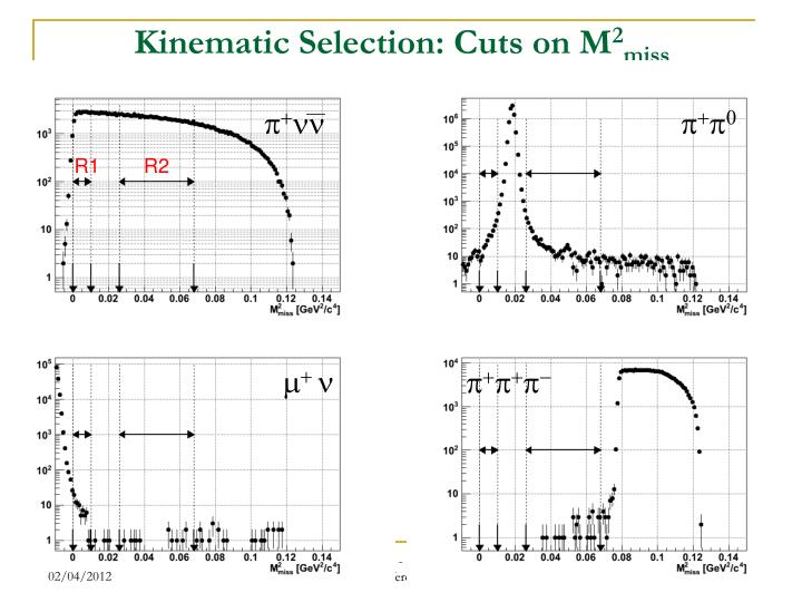 Kinematic Selection: Cuts on M
