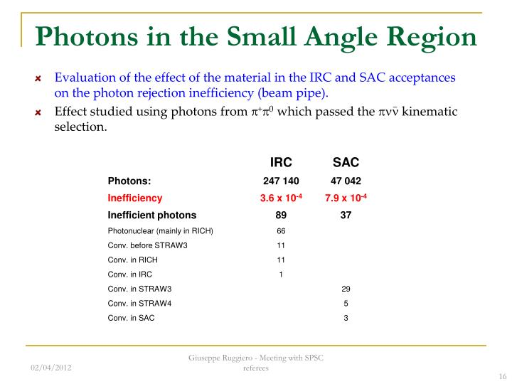 Photons in the Small Angle Region