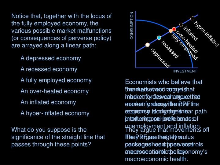 Notice that, together with the locus of the fully employed economy, the various possible market malfunctions (or consequences of perverse policy) are arrayed along a linear path: