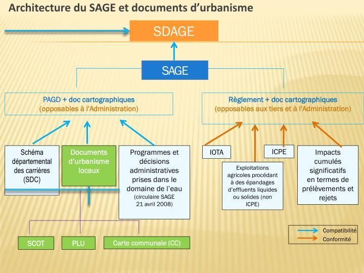 Architecture du SAGE et documents d'urbanisme
