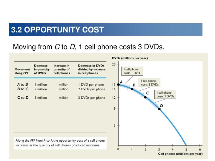 3.2 OPPORTUNITY COST