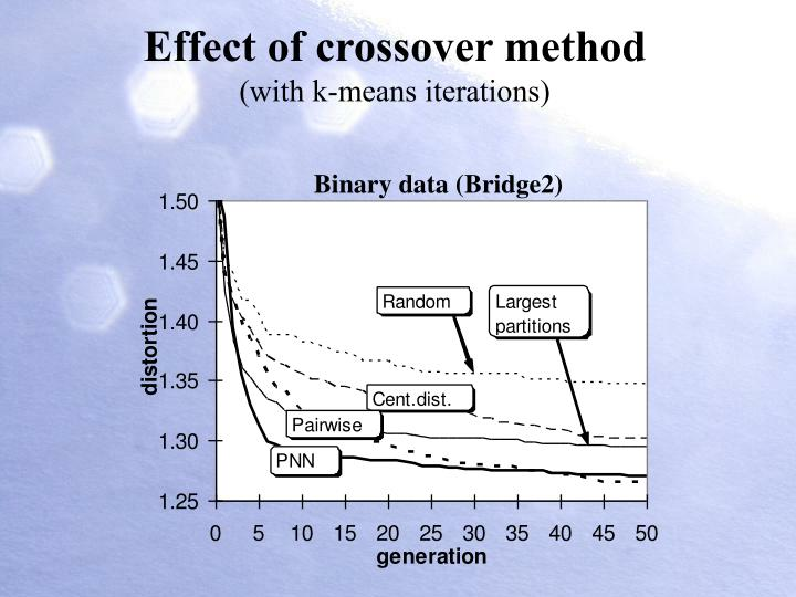 Effect of crossover method