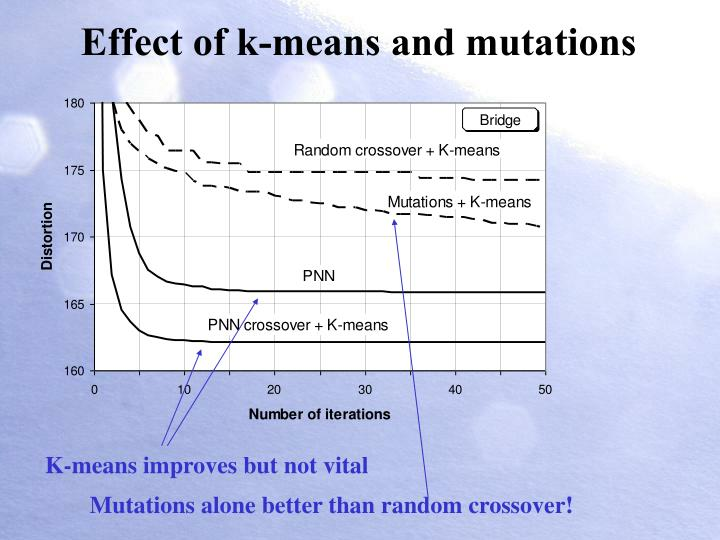 Effect of k-means and mutations