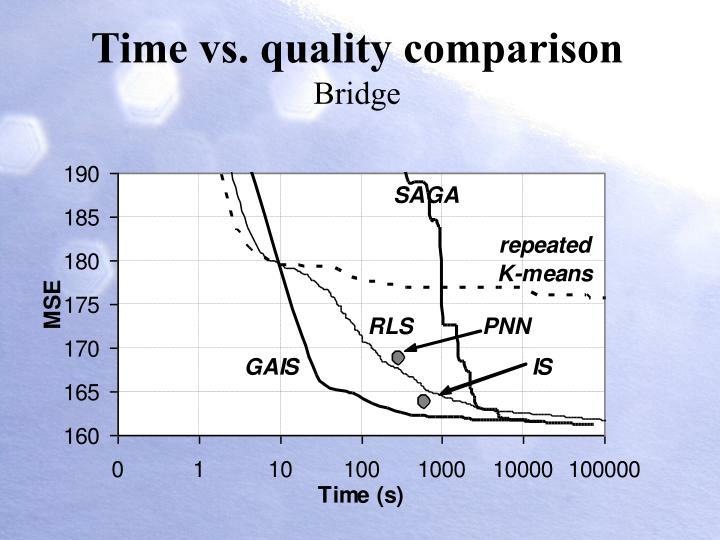 Time vs. quality comparison