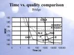 time vs quality comparison bridge