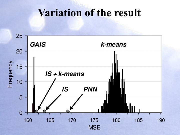 Variation of the result