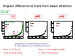 angular difference of track from beam direction