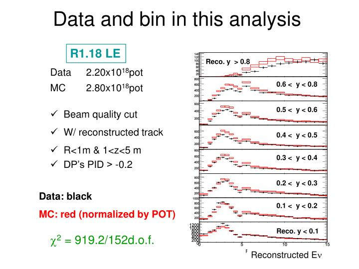 Data and bin in this analysis