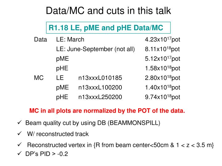 Data/MC and cuts in this talk